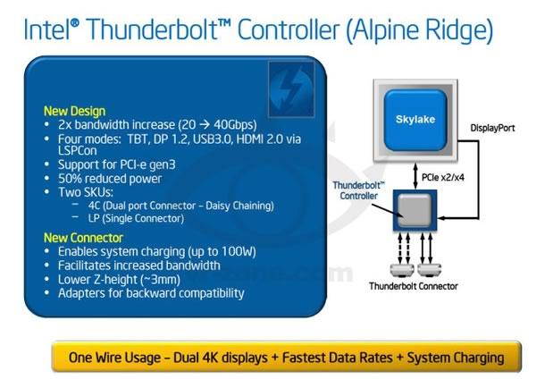 Thunderbolt3の転送速度は40Gbps!?Thunderboltの次期コントローラーの仕様が明らかに