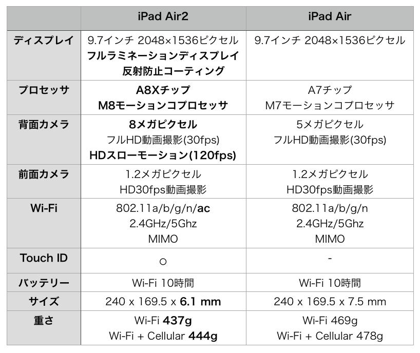 iPad hikaku1
