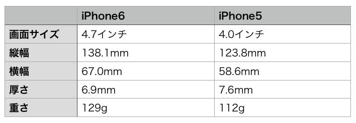 iPhone6 5-hikaku