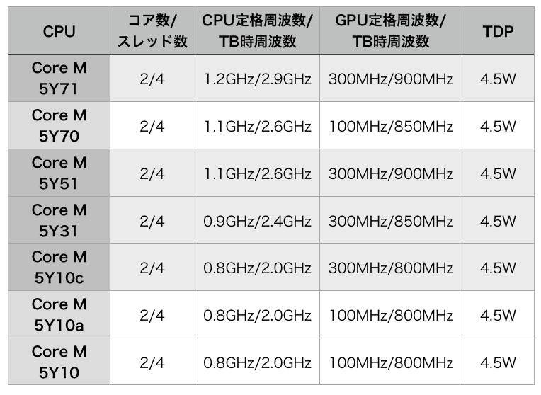 Core M lineup