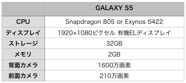 GALAXY S5 spec