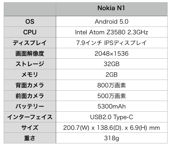 Nokia N1-spec