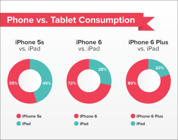 iPadを所持しているiPhone6/6 PlusユーザーはiPad利用率が少ない?米Pocketの調査結果で判明