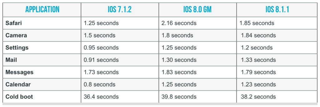 iOS8.1.1-hikaku