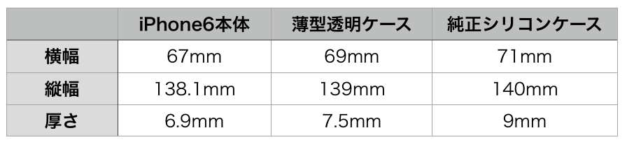 iPhone6case size hikaku