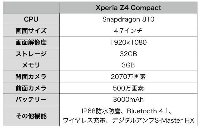 xperia z4 compact-leak_spec