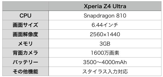 xperia z4 ultra-leak_spec-2