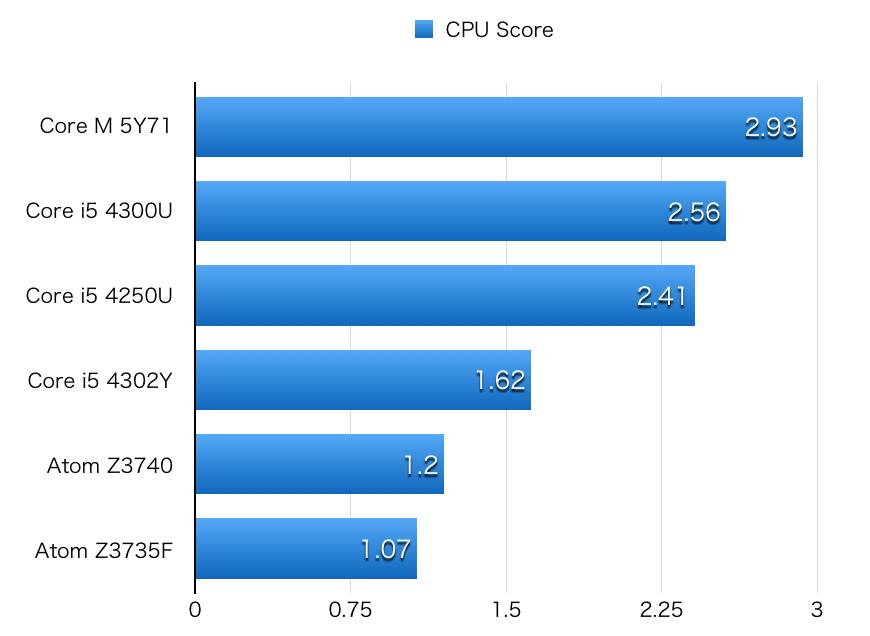 Atom CPU hikaku-1