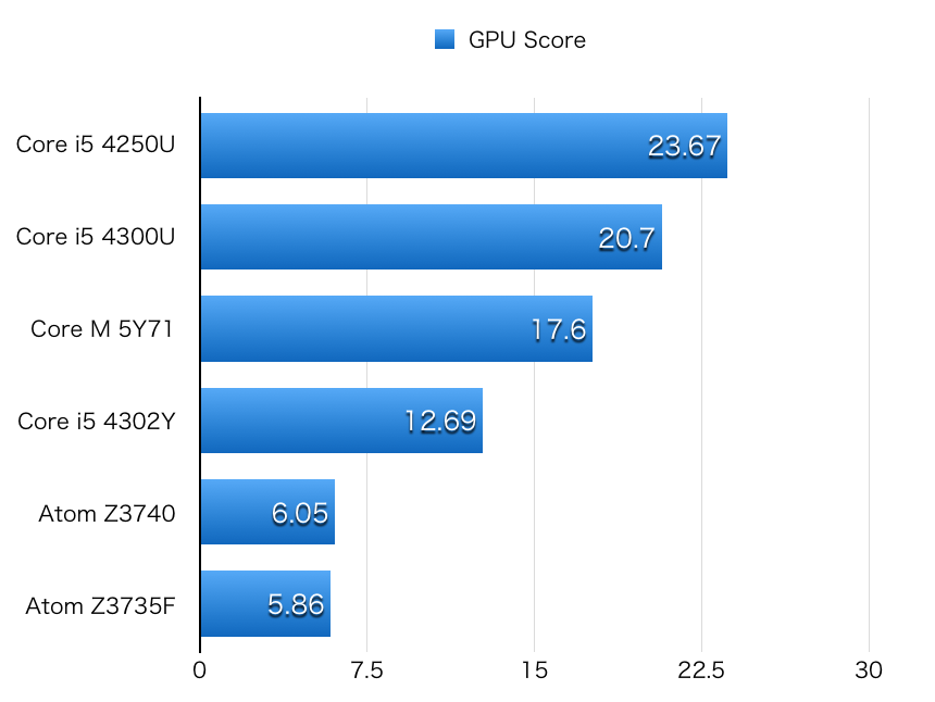 Atom GPU hikaku-1
