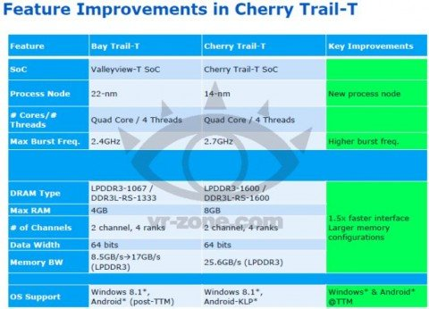 Cherry Trail-T leakspec-2
