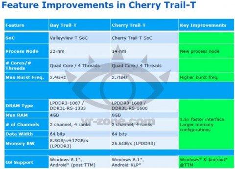 Cherry Trail-T leakspec-2