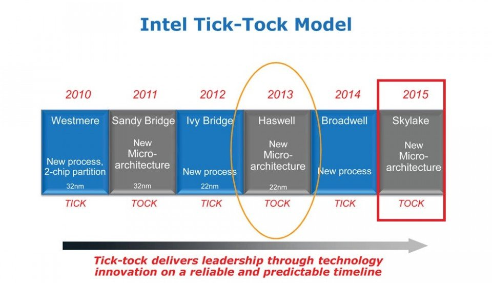 intel roadmap-2015-2