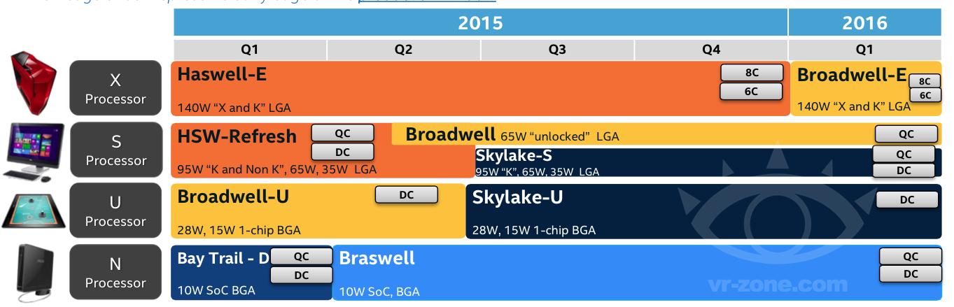 intelのデスクトップ向けCPUはBroadwellとSkylakeが並存する?intelのCPUロードマップが流出!?