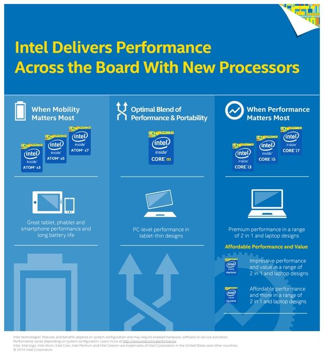 Intel、Atomの新たなブランドを公開! Atom x3/x5/x7の3段階へ