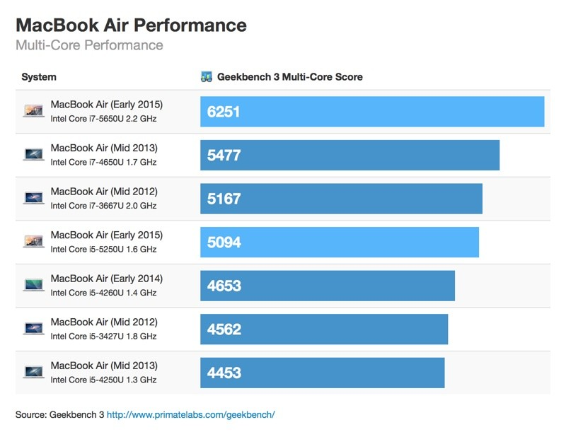 MacBook Air Early 2015-geekbench