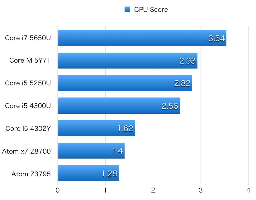 Atom x7 z8700 hikaku-CPU