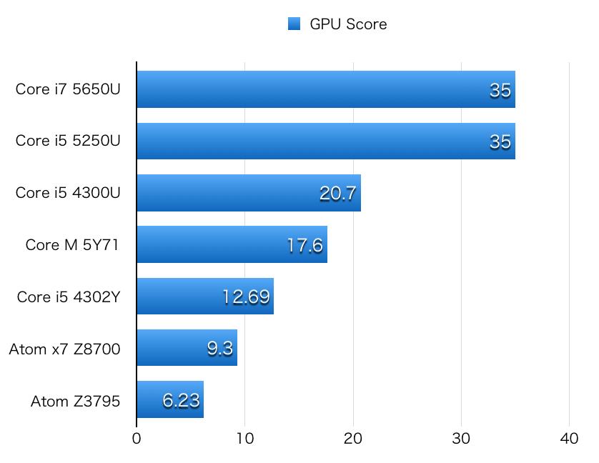 Atom x7 z8700 hikaku-GPU