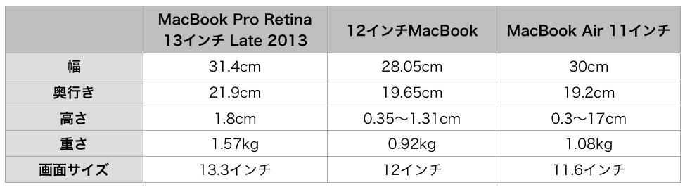 MacBook 12 & Pro Retina 13 & Air 11-size
