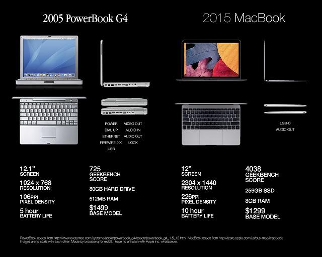 10年間の技術の進歩がわかる2015年MacBookと2005年PowerBookの比較画像