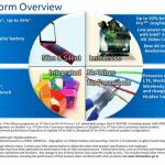 Skylakeはグラフィック性能が最大50%向上し、消費電力が60%低くなる!?Intelの公式スライドが流出!