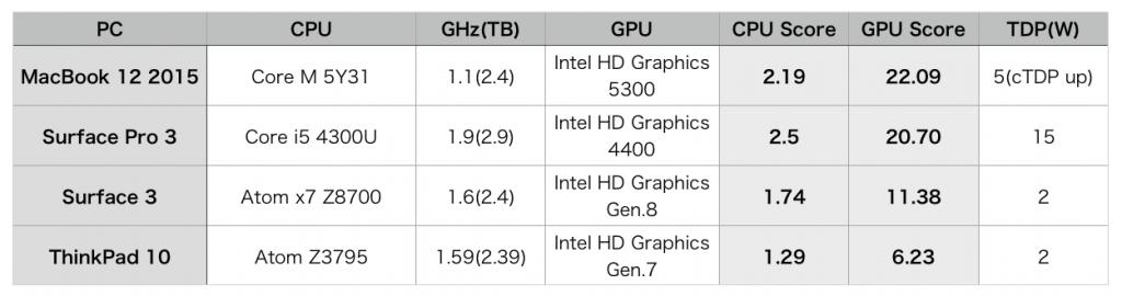 Surface 3 hikaku-2