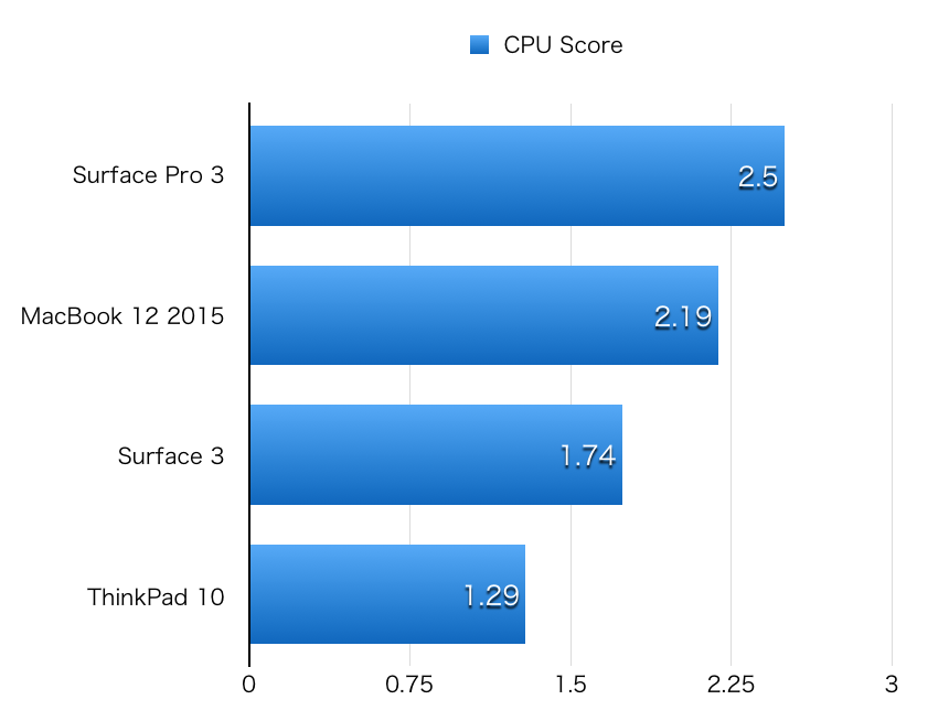 Surface 3 hikaku CPU