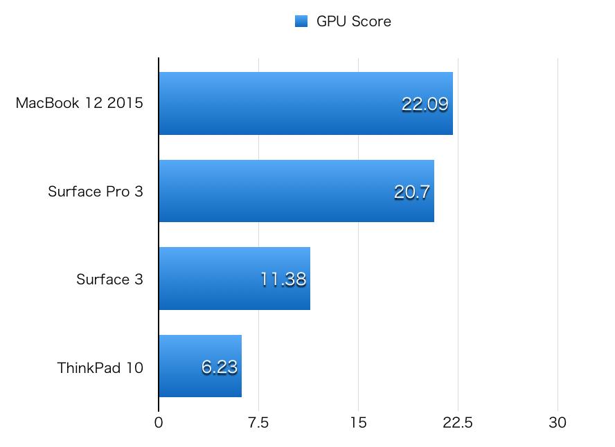 Surface 3 hikaku GPU