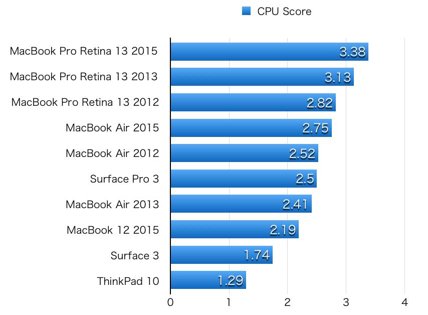 benchmark hikaku 2015 CPU