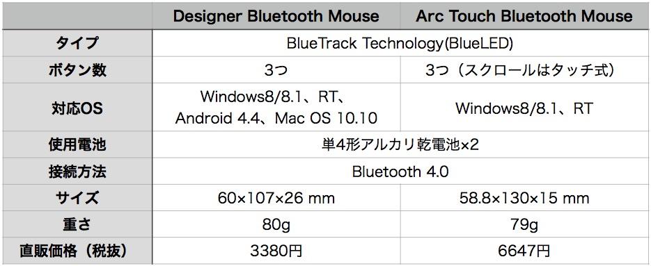 Desighner mouse hikaku-1