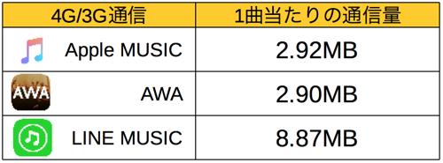 apple music data-1