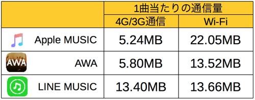 apple music data-3