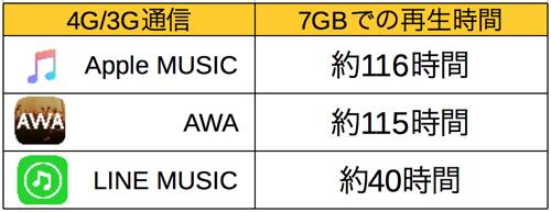 apple music data-4