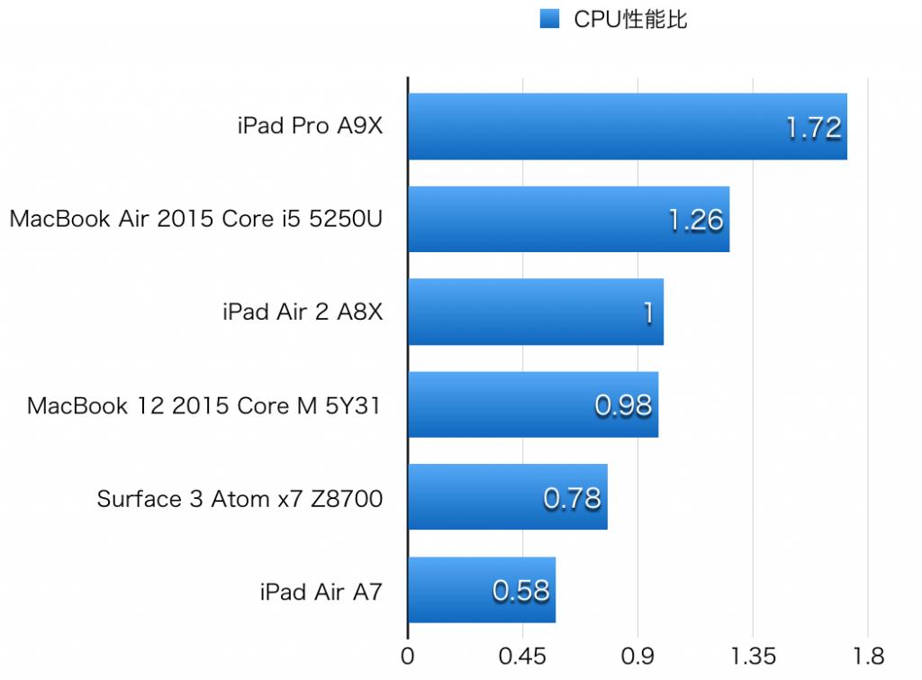iPad Pro hikaku CPU-1