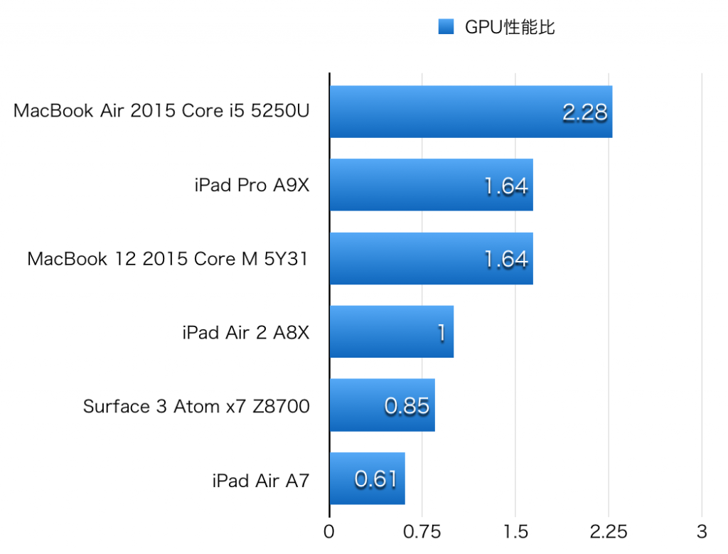 iPad Pro hikaku GPU-1