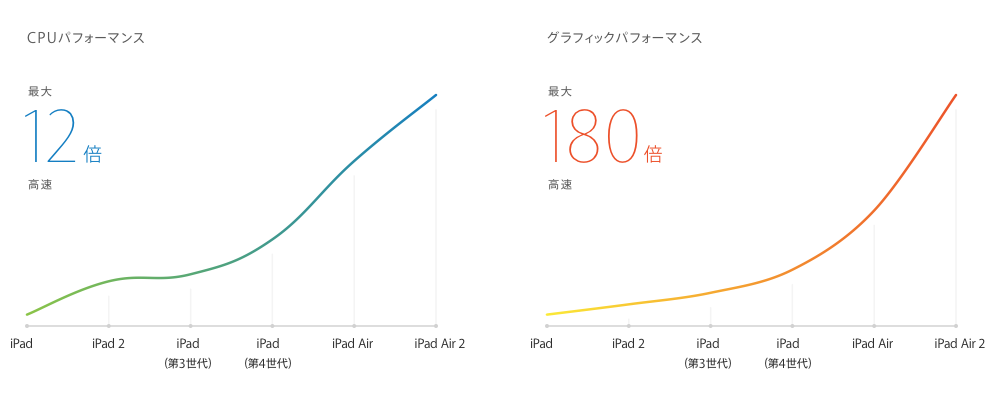 iPad series performance
