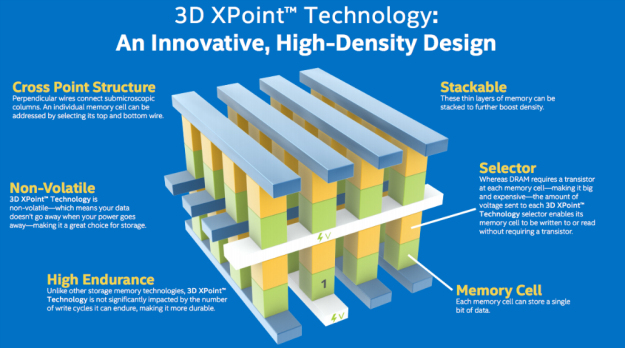 intel 3dxpoint technology