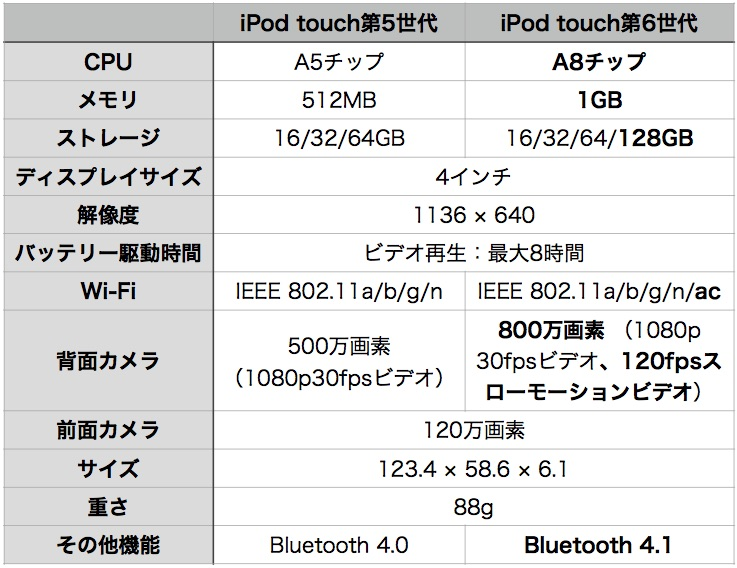 ipod touch 6-1