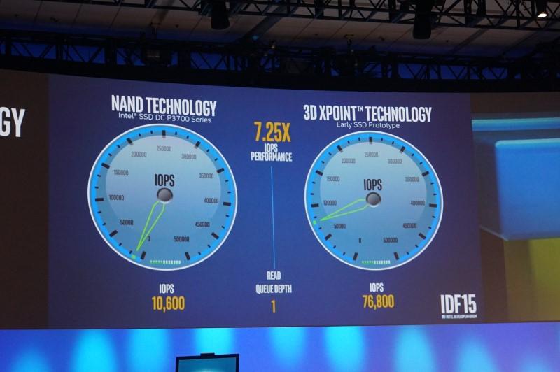 3DXPoint Technology SSD-2