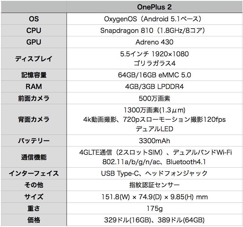 OnePlus 2 spec