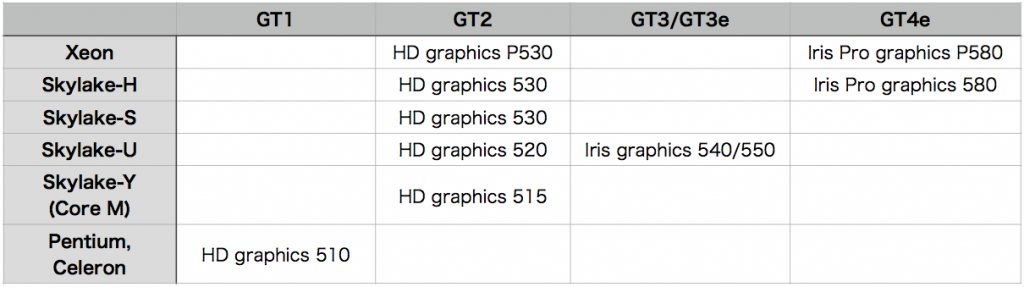 Skylake GPU list