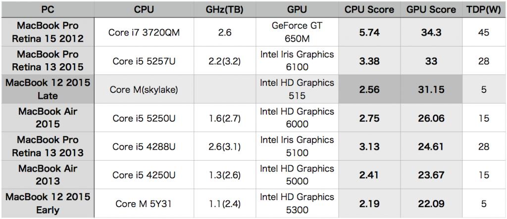MacBook 12 2015 late suisoku