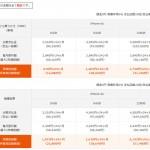 au,softbank,docomoのiPhone6s/6s Plus料金一覧!一番安いのはどこ?