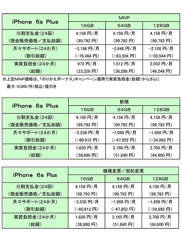 docomo iphone6s plus price