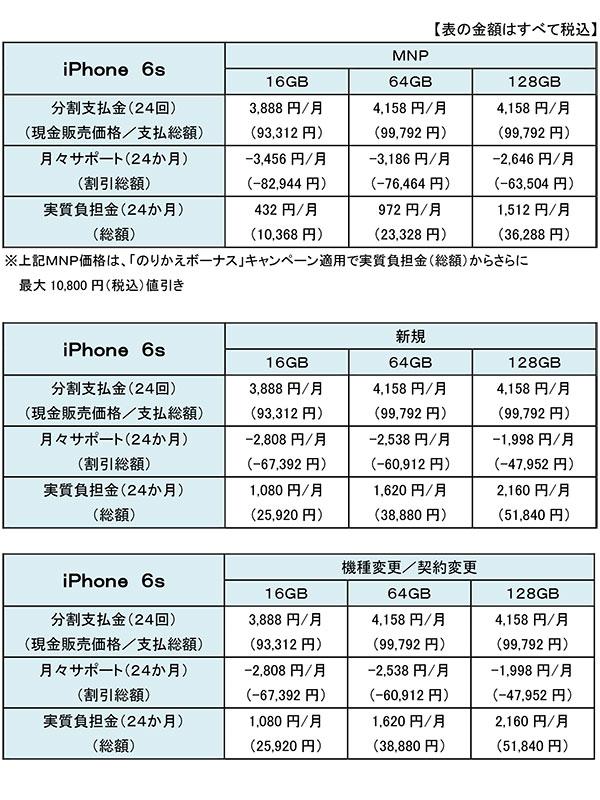 docomo iphone6s price