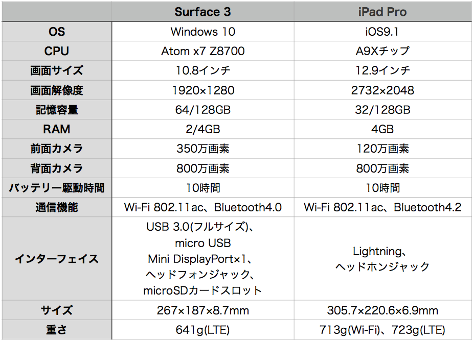 iPad Pro hikaku-2