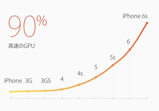 iPhone6s GPU