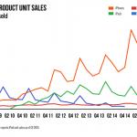 Appleが2015年決算発表! iPhoneの売上は大きく伸びる一方で、iPadの売上が下がっている模様