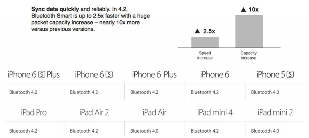 iphone6 bluetooth4.2