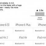 iPhone6/6 PlusがBluetooth4.0から4.2へひそかにアップデート