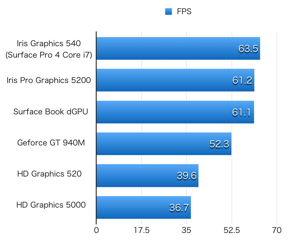 Surface Book GFXBench